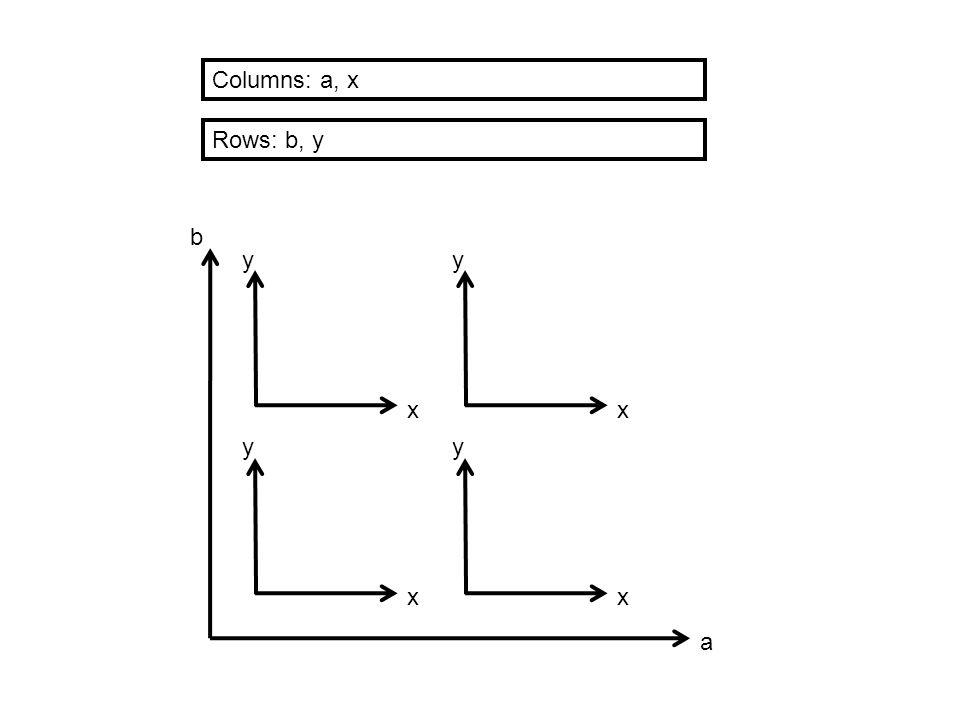 x y b a x y x y x y Rows: b, y Columns: a, x
