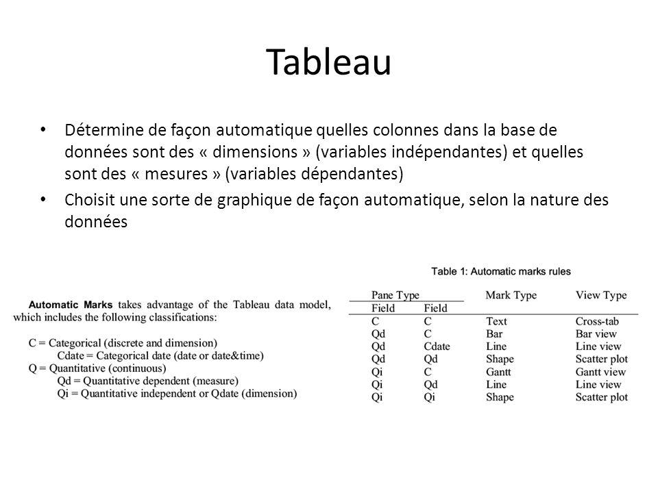 Tableau • Détermine de façon automatique quelles colonnes dans la base de données sont des « dimensions » (variables indépendantes) et quelles sont de