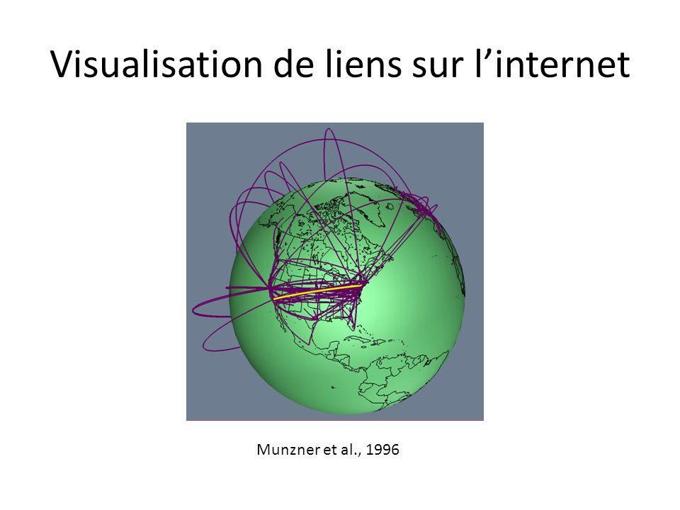 Visualisation de liens sur l'internet Munzner et al., 1996