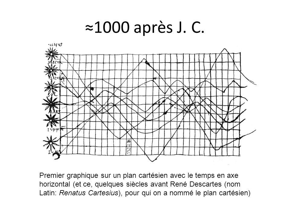 ≈1000 après J. C. Premier graphique sur un plan cartésien avec le temps en axe horizontal (et ce, quelques siècles avant René Descartes (nom Latin: Re