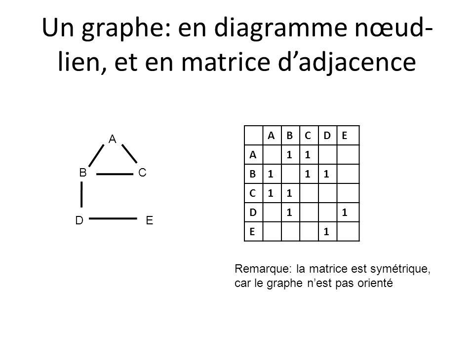 Un graphe: en diagramme nœud- lien, et en matrice d'adjacence ABCDE A11 B111 C11 D11 E1 A BC DE Remarque: la matrice est symétrique, car le graphe n'e