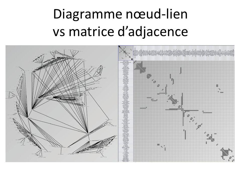 Diagramme nœud-lien vs matrice d'adjacence
