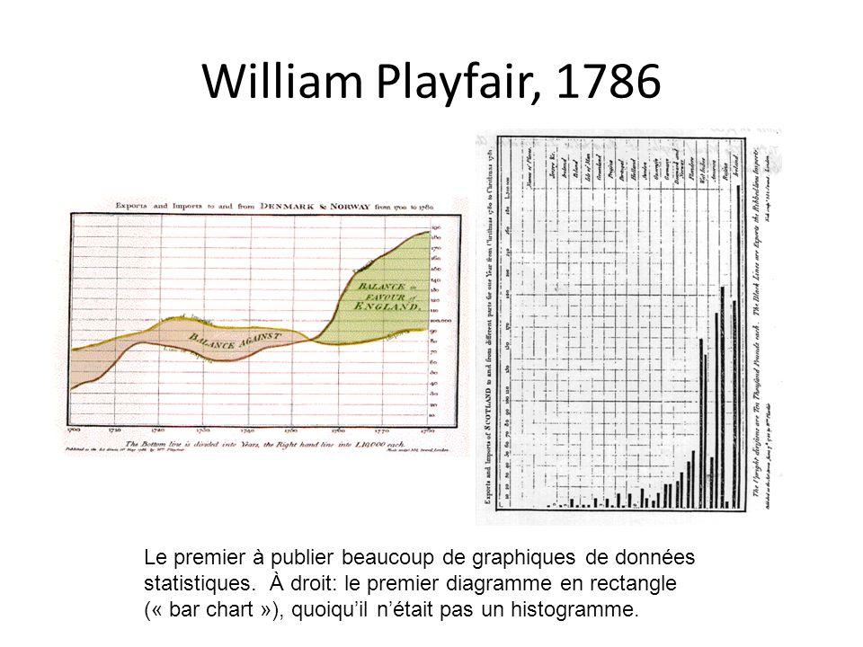 William Playfair, 1786 Le premier à publier beaucoup de graphiques de données statistiques. À droit: le premier diagramme en rectangle (« bar chart »)