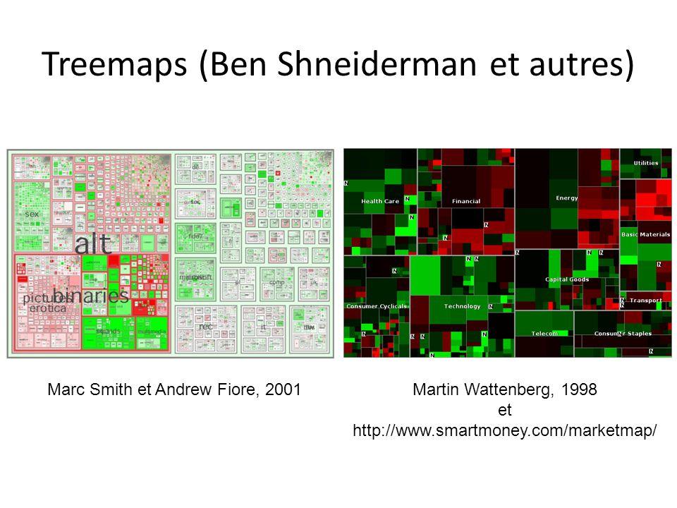 Treemaps (Ben Shneiderman et autres) Martin Wattenberg, 1998 et http://www.smartmoney.com/marketmap/ Marc Smith et Andrew Fiore, 2001