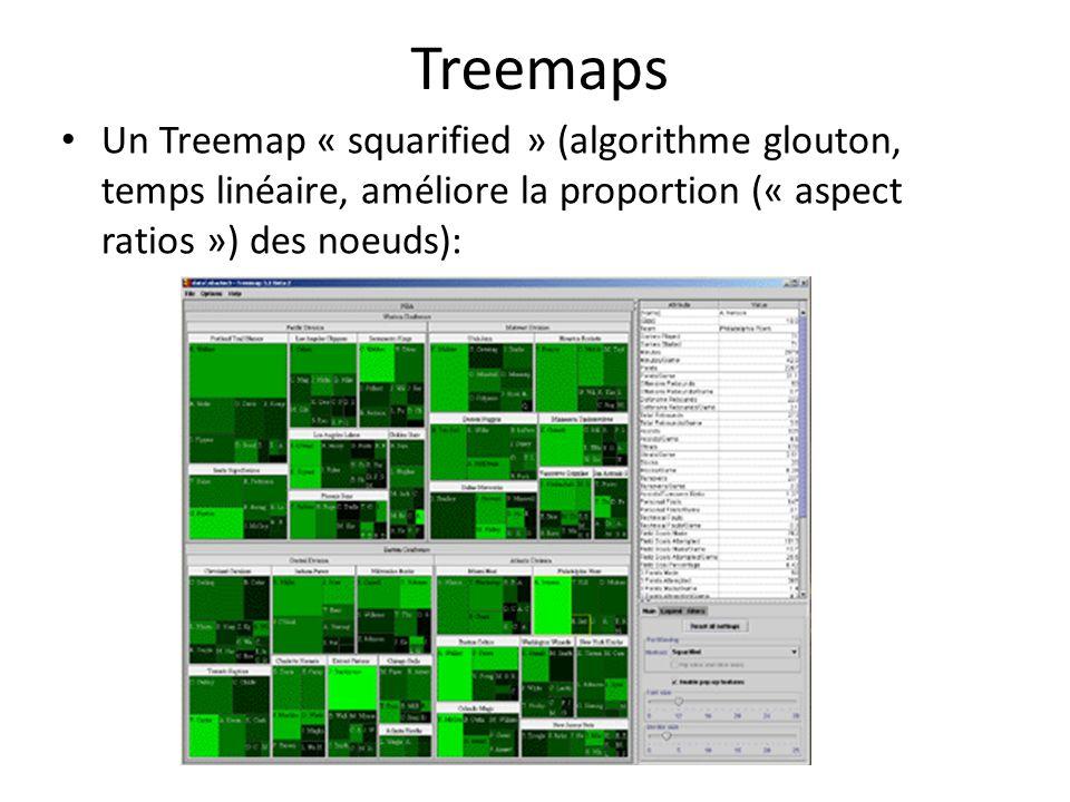 Treemaps • Un Treemap « squarified » (algorithme glouton, temps linéaire, améliore la proportion (« aspect ratios ») des noeuds):