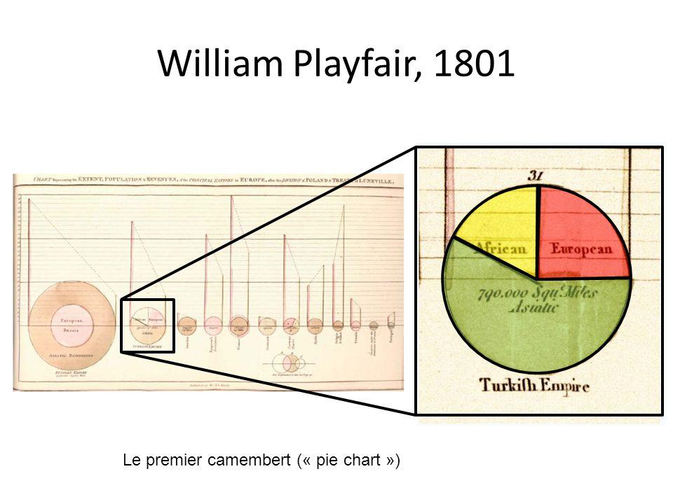 Question: • Dans le survol historique au début des diapos, est-ce que les données visualisées sont toutes des données multidimensionelles .