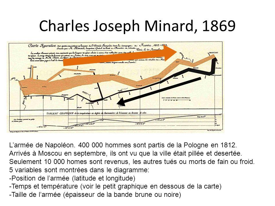 Charles Joseph Minard, 1869 L'armée de Napoléon. 400 000 hommes sont partis de la Pologne en 1812. Arrivés à Moscou en septembre, ils ont vu que la vi