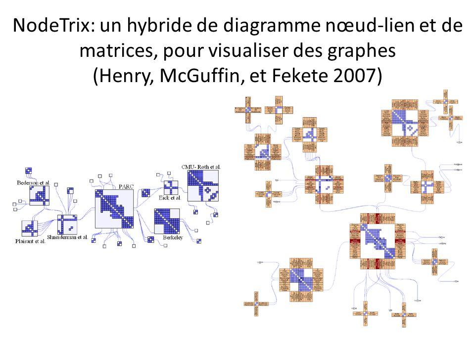 NodeTrix: un hybride de diagramme nœud-lien et de matrices, pour visualiser des graphes (Henry, McGuffin, et Fekete 2007)