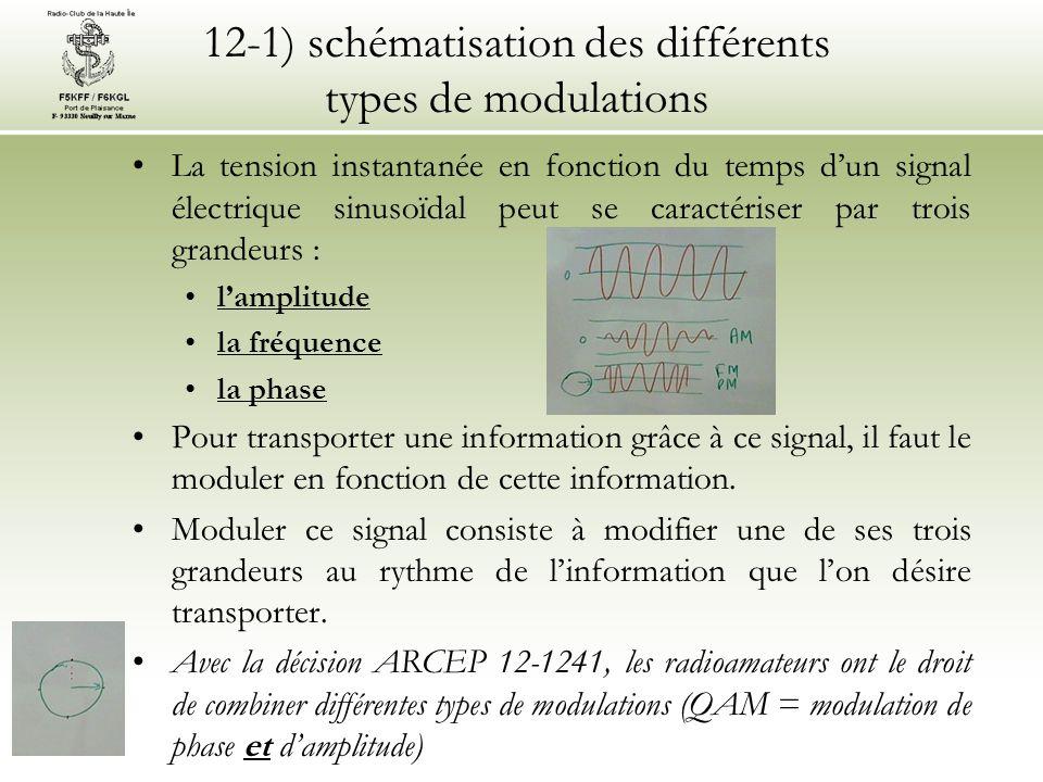 12-1) schématisation des différents types de modulations •Une modulation peut se représenter de deux manières : •en fonction du temps (oscillogramme): •en AM, BLU et CW, la partie grisée représente la HF ; •en FM, la HF est représentée par un large rectangle grisé •en fonction du temps (spectrogramme): •moins courant (pas de question recensée à l'examen)