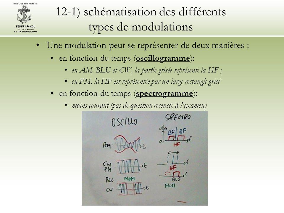 12-2) modulateurs et démodulateurs •Seuls les noms des étages, selon le type de modulation, et quelques termes techniques sont à connaître : •AM : •détection •CAG •taux de modulation et surmodulation •FM/PM : •discriminateur (ou détecteur de pente) •oscillateur à réactance •indice de modulation •désaccentuateur et préaccentuateur, squelch et limiteur •CW : •ondes entretenues, piaulements et claquements •BFO et détecteur de produit (voir BLU) •BLU : •mélangeur équilibré et filtre à quartz, générateur 2 tons •BFO et détecteur de produit