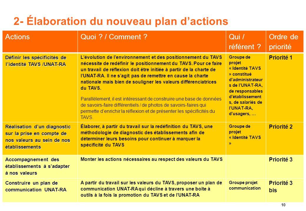 Argo&Siloe – Projet stratégique Association UNAT Rhône-Alpes- 2010 10 2- Élaboration du nouveau plan d'actions ActionsQuoi ? / Comment ? Qui / référen