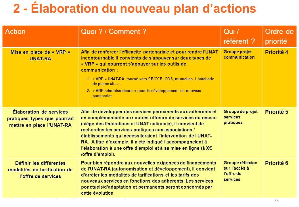 Argo&Siloe – Projet stratégique Association UNAT Rhône-Alpes- 2010 11 2 - Élaboration du nouveau plan d'actions ActionQuoi ? / Comment ? Qui / référen