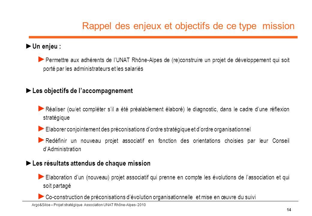 Argo&Siloe – Projet stratégique Association UNAT Rhône-Alpes- 2010 14 Rappel des enjeux et objectifs de ce type mission ► Un enjeu : ► Permettre aux adhérents de l'UNAT Rhône-Alpes de (re)construire un projet de développement qui soit porté par les administrateurs et les salariés ► Les objectifs de l'accompagnement ► Réaliser (ou/et compléter s'il a été préalablement élaboré) le diagnostic, dans le cadre d'une réflexion stratégique ► Elaborer conjointement des préconisations d'ordre stratégique et d'ordre organisationnel ► Redéfinir un nouveau projet associatif en fonction des orientations choisies par leur Conseil d'Administration ► Les résultats attendus de chaque mission ► Elaboration d'un (nouveau) projet associatif qui prenne en compte les évolutions de l'association et qui soit partagé ► Co-construction de préconisations d'évolution organisationnelle et mise en œuvre du suivi