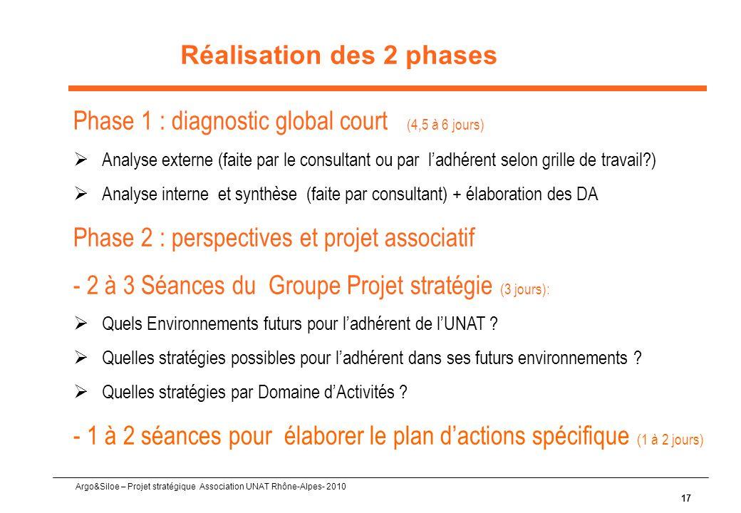 Argo&Siloe – Projet stratégique Association UNAT Rhône-Alpes- 2010 17 Réalisation des 2 phases Phase 1 : diagnostic global court (4,5 à 6 jours)  Analyse externe (faite par le consultant ou par l'adhérent selon grille de travail?)  Analyse interne et synthèse (faite par consultant) + élaboration des DA Phase 2 : perspectives et projet associatif - 2 à 3 Séances du Groupe Projet stratégie (3 jours):  Quels Environnements futurs pour l'adhérent de l'UNAT .