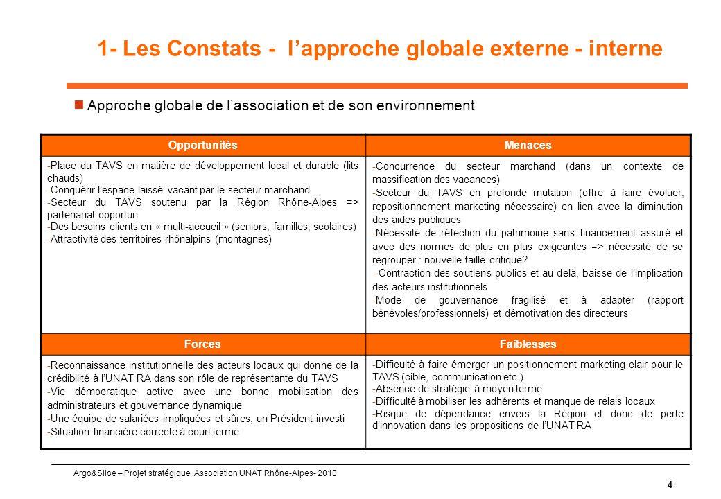 Argo&Siloe – Projet stratégique Association UNAT Rhône-Alpes- 2010 4 1- Les Constats - l'approche globale externe - interne  Approche globale de l'association et de son environnement OpportunitésMenaces -Place du TAVS en matière de développement local et durable (lits chauds) -Conquérir l'espace laissé vacant par le secteur marchand -Secteur du TAVS soutenu par la Région Rhône-Alpes => partenariat opportun -Des besoins clients en « multi-accueil » (seniors, familles, scolaires) -Attractivité des territoires rhônalpins (montagnes) -Concurrence du secteur marchand (dans un contexte de massification des vacances) -Secteur du TAVS en profonde mutation (offre à faire évoluer, repositionnement marketing nécessaire) en lien avec la diminution des aides publiques -Nécessité de réfection du patrimoine sans financement assuré et avec des normes de plus en plus exigeantes => nécessité de se regrouper : nouvelle taille critique.