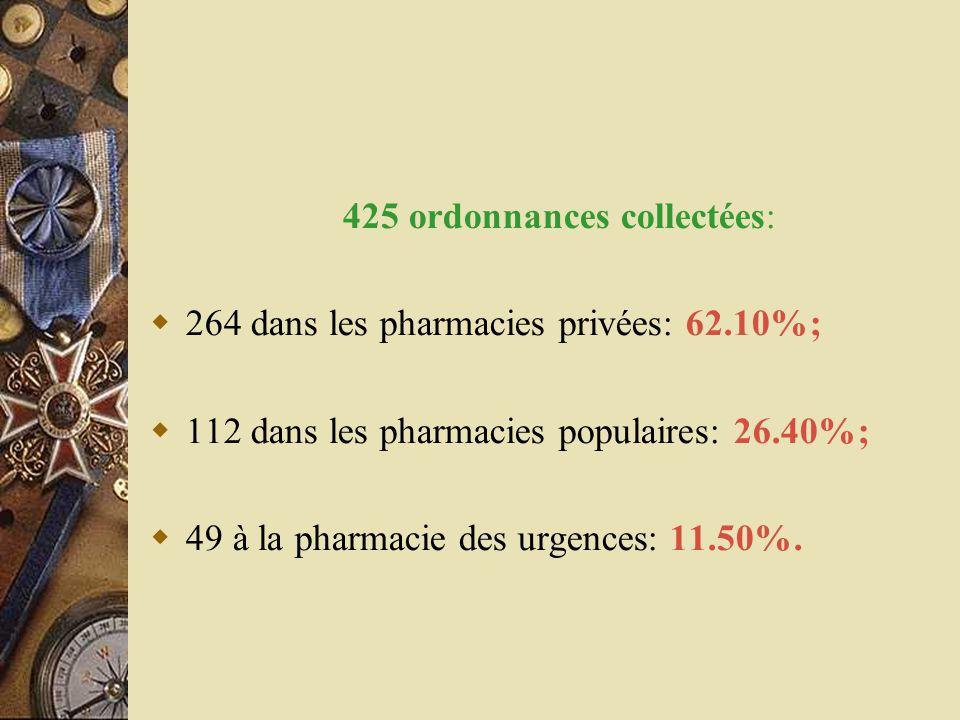 425 ordonnances collectées:  264 dans les pharmacies privées: 62.10%;  112 dans les pharmacies populaires: 26.40%;  49 à la pharmacie des urgences: