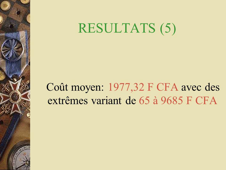 RESULTATS (5) Coût moyen: 1977,32 F CFA avec des extrêmes variant de 65 à 9685 F CFA