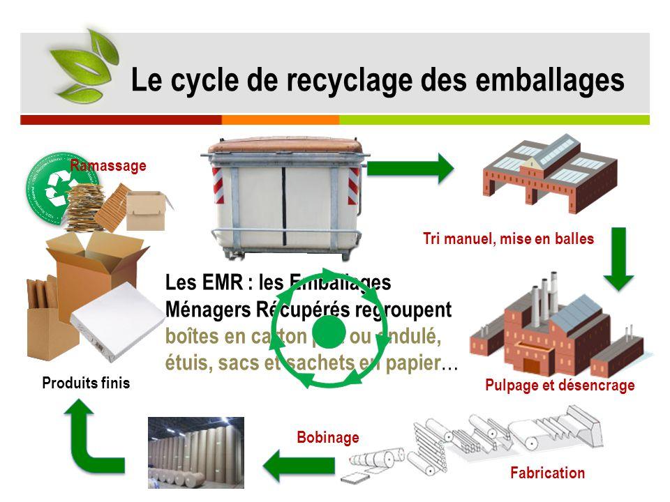 Les EMR : les Emballages Ménagers Récupérés regroupent boîtes en carton plat ou ondulé, étuis, sacs et sachets en papier … Le cycle de recyclage des e