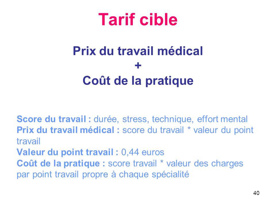40 Tarif cible Prix du travail médical + Coût de la pratique Score du travail : durée, stress, technique, effort mental Prix du travail médical : scor