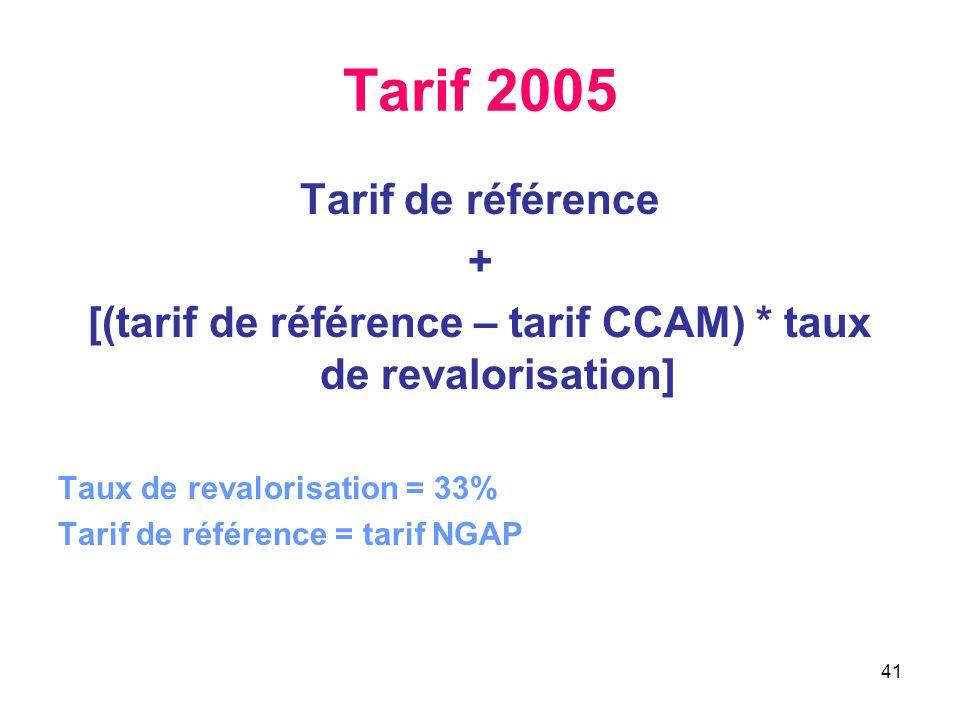 41 Tarif 2005 Tarif de référence + [(tarif de référence – tarif CCAM) * taux de revalorisation] Taux de revalorisation = 33% Tarif de référence = tari