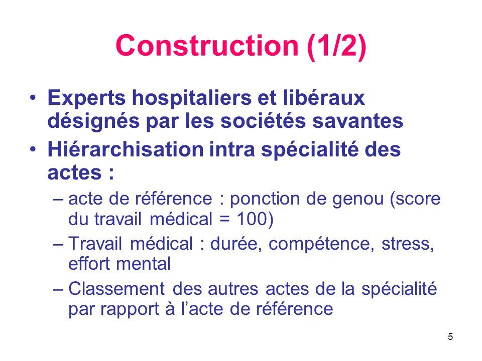 5 Construction (1/2) •Experts hospitaliers et libéraux désignés par les sociétés savantes •Hiérarchisation intra spécialité des actes : –acte de référ