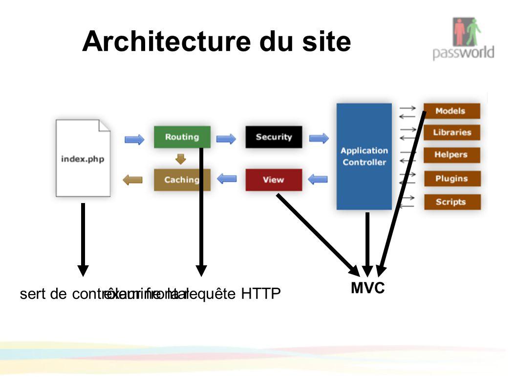 Architecture du site sert de contrôleur frontal examine la requête HTTP MVC