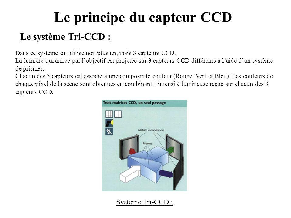 Le principe du capteur CCD Le système Tri-CCD : Dans ce système on utilise non plus un, mais 3 capteurs CCD. La lumière qui arrive par l'objectif est