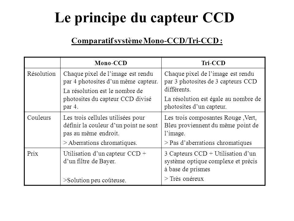 Le principe du capteur CCD Comparatif système Mono-CCD/Tri-CCD : Mono-CCDTri-CCD RésolutionChaque pixel de l'image est rendu par 4 photosites d'un mêm