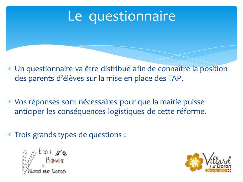  Un questionnaire va être distribué afin de connaître la position des parents d'élèves sur la mise en place des TAP.  Vos réponses sont nécessaires
