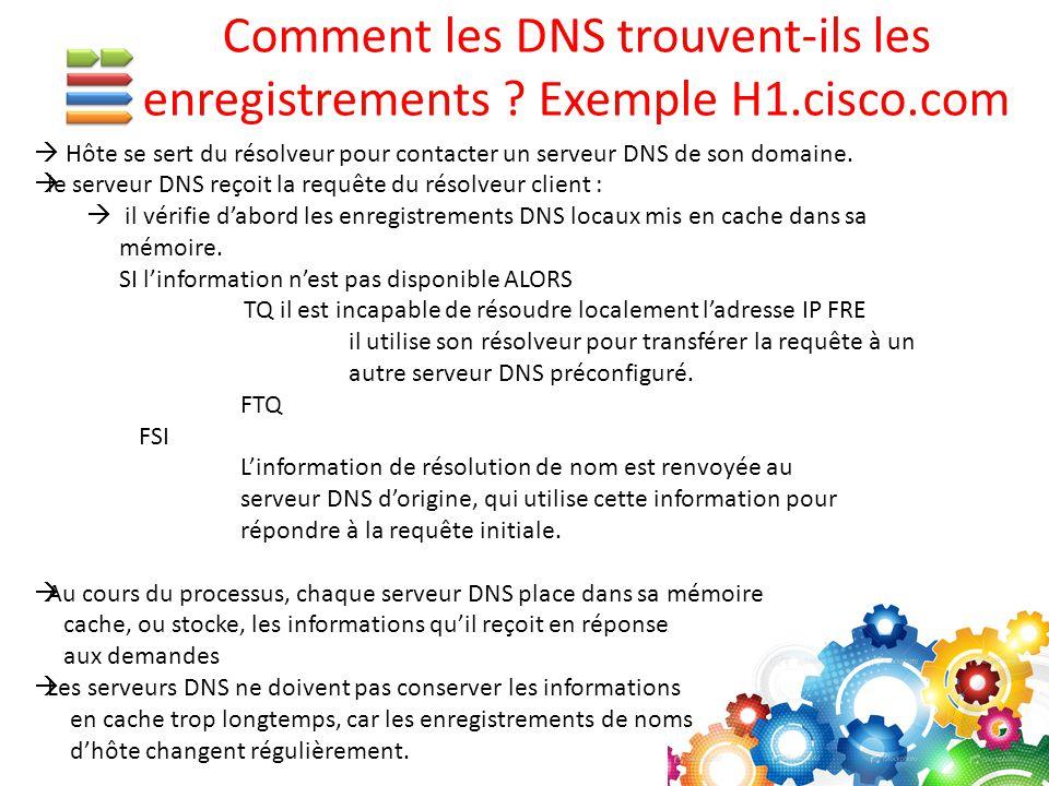 Hôte se sert du résolveur pour contacter un serveur DNS de son domaine.  le serveur DNS reçoit la requête du résolveur client :  il vérifie d'abor