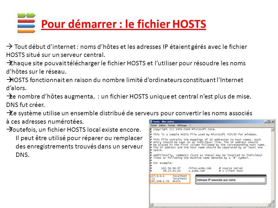 Pour démarrer : le fichier HOSTS  Tout début d'internet : noms d'hôtes et les adresses IP étaient gérés avec le fichier HOSTS situé sur un serveur ce