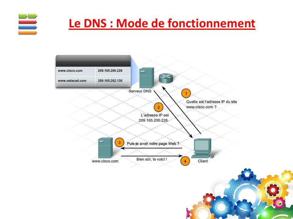 Le DNS : Mode de fonctionnement