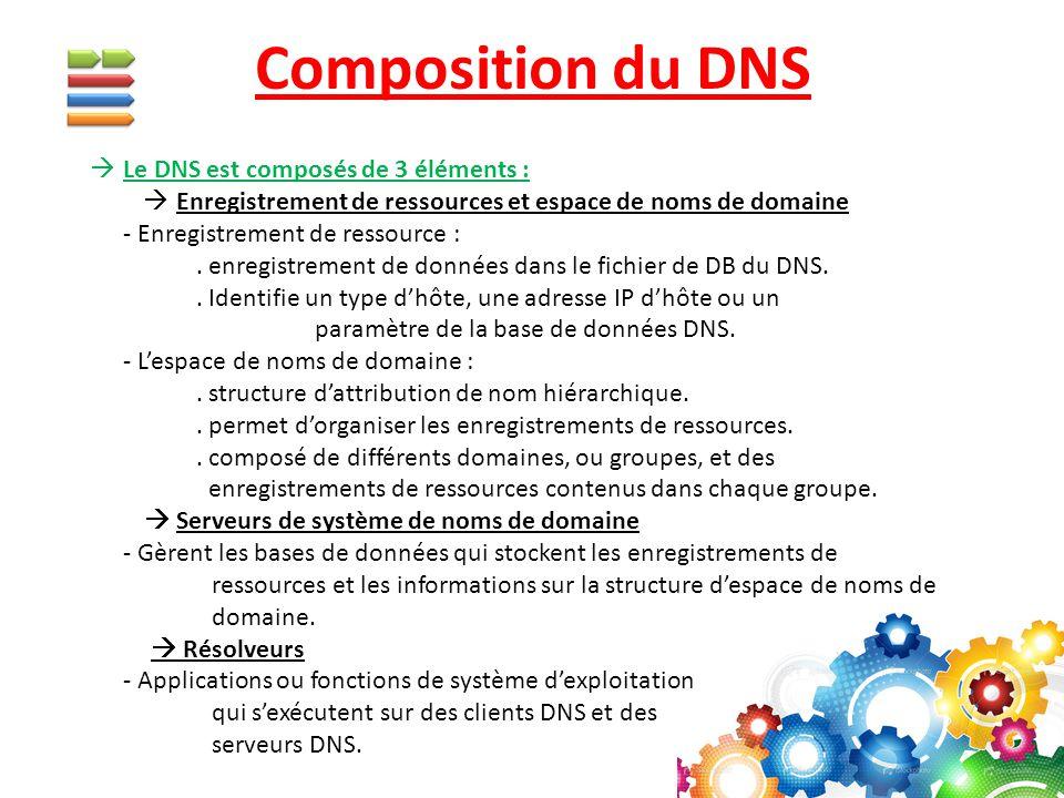 Composition du DNS  Le DNS est composés de 3 éléments :  Enregistrement de ressources et espace de noms de domaine - Enregistrement de ressource :.