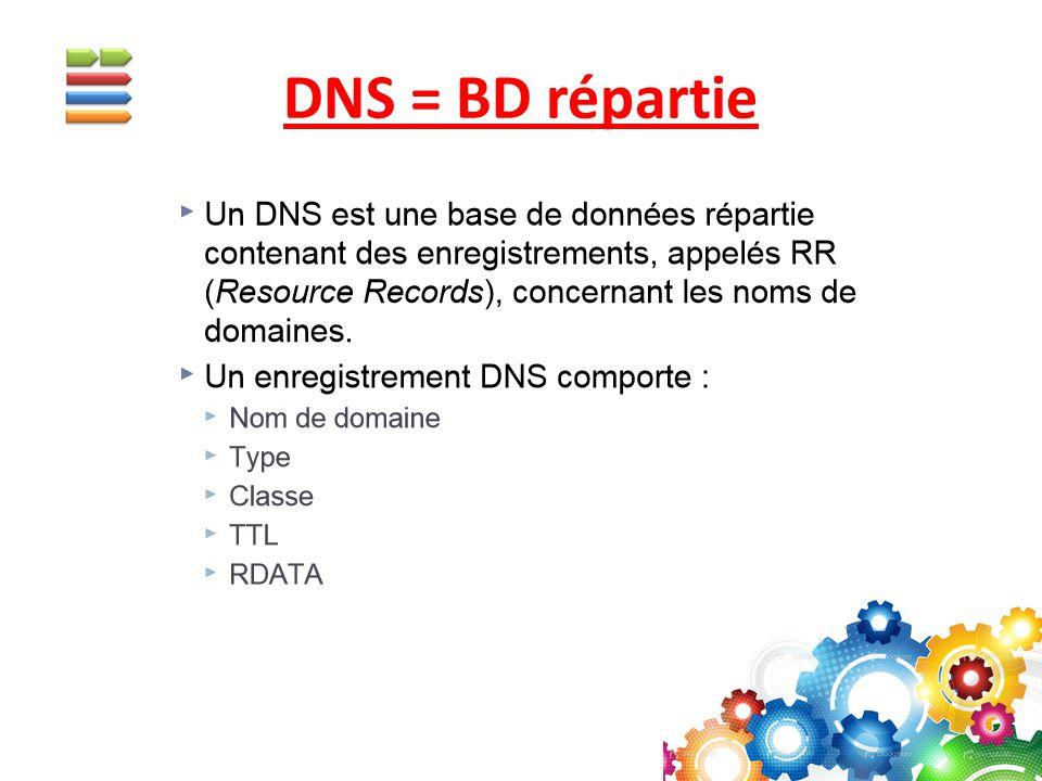 DNS = BD répartie