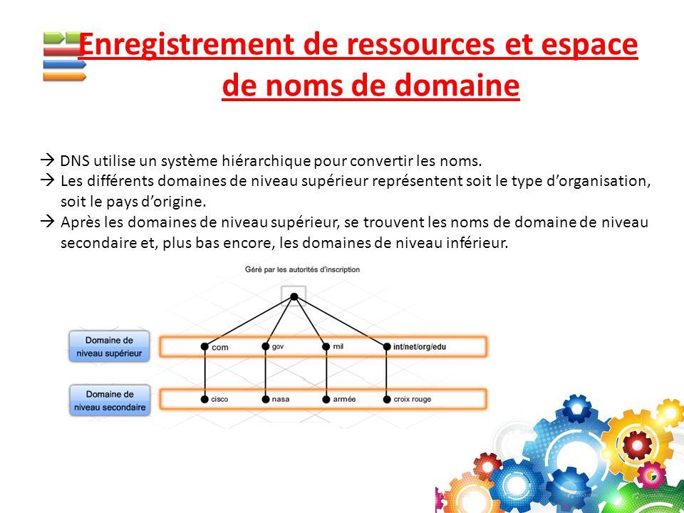 Enregistrement de ressources et espace de noms de domaine  DNS utilise un système hiérarchique pour convertir les noms.  Les différents domaines de