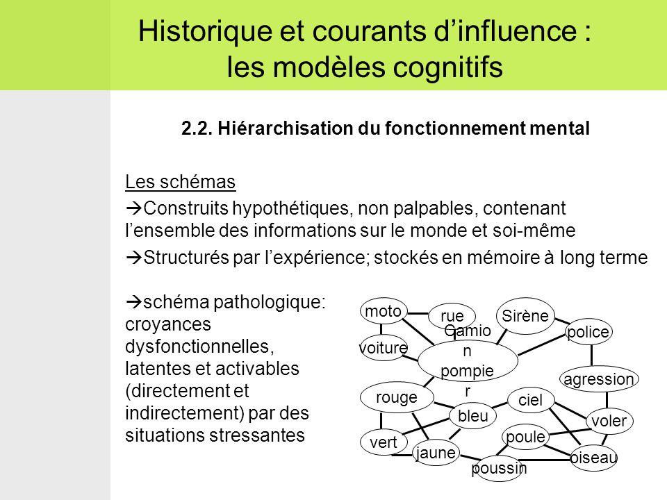 2.2. Hiérarchisation du fonctionnement mental Les schémas  Construits hypothétiques, non palpables, contenant l'ensemble des informations sur le mond