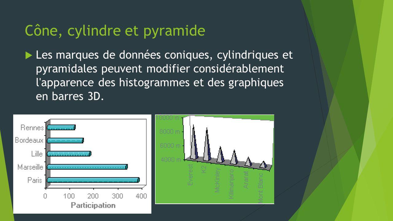Cône, cylindre et pyramide  Les marques de données coniques, cylindriques et pyramidales peuvent modifier considérablement l apparence des histogrammes et des graphiques en barres 3D.