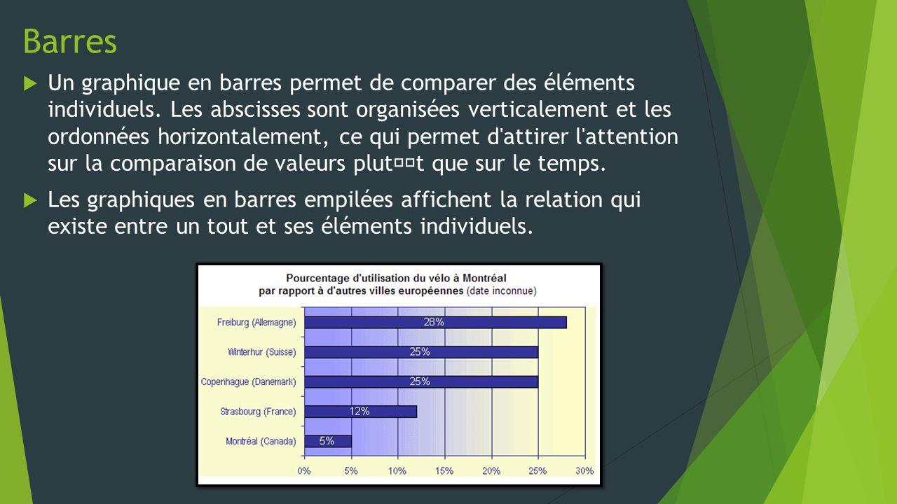 Barres  Un graphique en barres permet de comparer des éléments individuels.