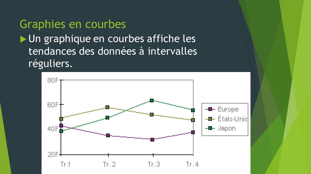 Graphies en courbes  Un graphique en courbes affiche les tendances des données à intervalles réguliers.