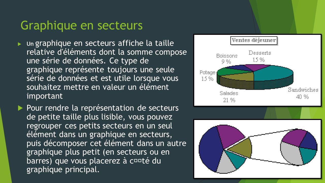 Graphique en secteurs  Un graphique en secteurs affiche la taille relative d éléments dont la somme compose une série de données.