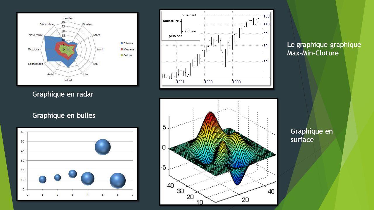 Graphique en bulles Graphique en radar Le graphique graphique Max-Min-Cloture Graphique en surface
