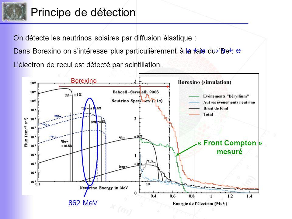Le détecteur Borexino Scintillateur : PC + PPO 300 t / 100 t fiduciel 2 sphères de nylon séparent les différentes zones : Le détecteur est situé dans le Laboratoire Souterrain du Gran-Sasso (LNGS) • une pour le radon Rn • une pour séparer le buffer et le scintillateur Buffer = PC + DMP eau 2 200 PM intérieurs 200 PM veto Un détecteur en temps réel qui devrait être rempli l'an prochain 13.7 m