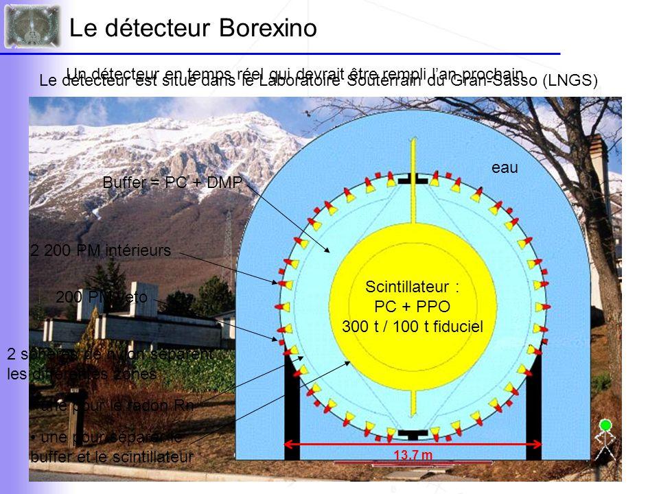 Bruit de fond de l'expérience • photons (effet Compton) Borexino fait partie des expériences d'événements rare, un soin tout particulier doit donc être apporté aux bruits de fond Blindages (acier et eau), buffer et fiduciel réduit + Des contraintes de radiopureté très fortes ont été imposées La plus grande difficulté pour Borexino est la purification du scintillateur et sa stabilité + veto muons • rayons cosmiques • radioactivité du scintillateur 14 C, impuretés • neutrons émis par la roche • radon • radioactivité des matériaux 238 U, 232 Th et 40 K Impose le seuil de détection