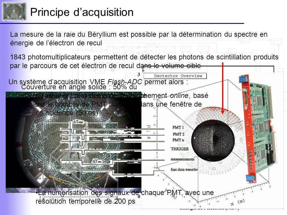 Principe de la reconstruction d'évènements Au passage d'un électron dans le volume cible, l'électronique d'acquisition enregistre les informations lues par chaque PMT Ces informations sont représentées dans l'espace (θ,φ,δ t ) Le vertex de diffusion est alors reconstruit par méthode du maximum likehood Une lookup table (N PMT,r) permet alors d'obtenir l'énergie de l'électron Obtenue par des simulations En tenant compte : •De la diffusion de la lumière dans le milieu, sa réfraction et réflexion… •De la couverture des PMT et leur efficacité quantique •… Permet le calcul de la résolution expérimentale en énergie