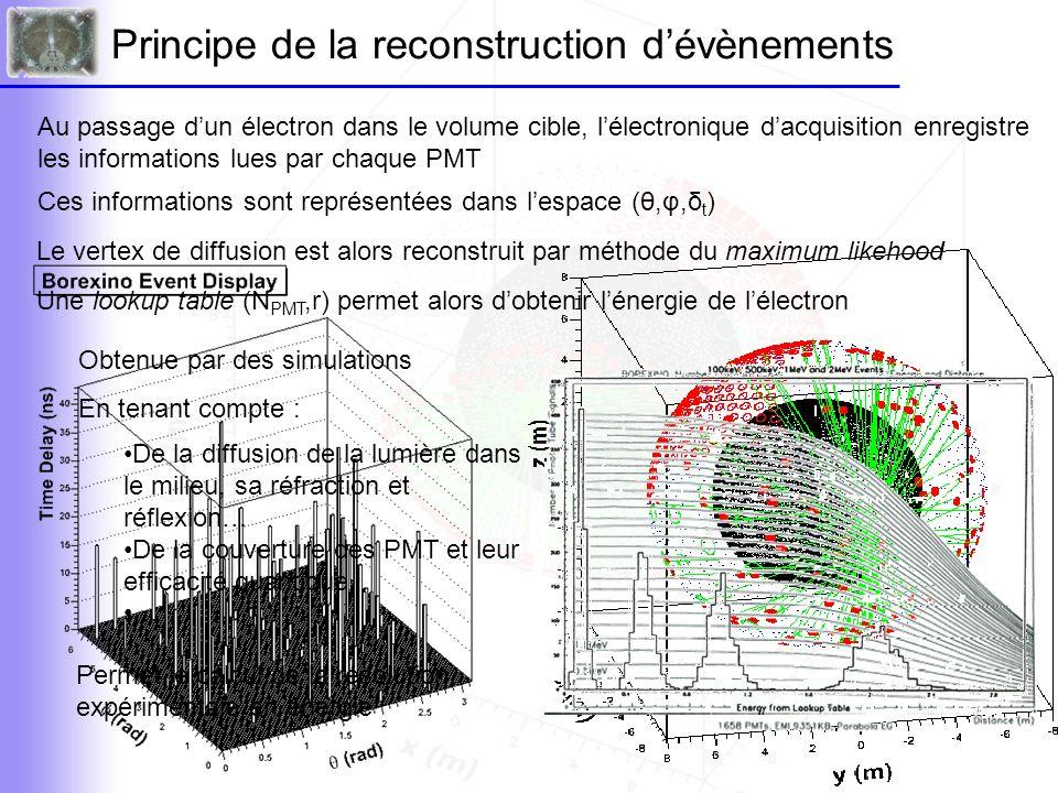 Le véto muons Les muons cosmiques constituent le bruit de fond majoritaire dans Borexino Environ 0.023 Hz (CTF) Deux méthodes de réjection des évènements muons 1- Trigger online, qui utilise l'enceinte de blindage d'eau qui entoure le détecteur 208 PMT tournés vers l'extérieur détectent la lumière Čerenkov émise par un muon cosmique Le système d'acquisition est inhibé en cas de détection d'un évènement Čerenkov Efficacité de 99,99% 2- Trigger offline, qui utilise les propriétés du rayonnement Čerenkov Pattern différent pour des évènements Čerenkov et des électrons Une reconnaissance de forme permet une réjection supplémentaire μe-e- μe-e-