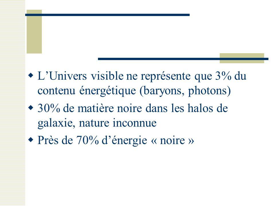  L'Univers visible ne représente que 3% du contenu énergétique (baryons, photons)  30% de matière noire dans les halos de galaxie, nature inconnue 