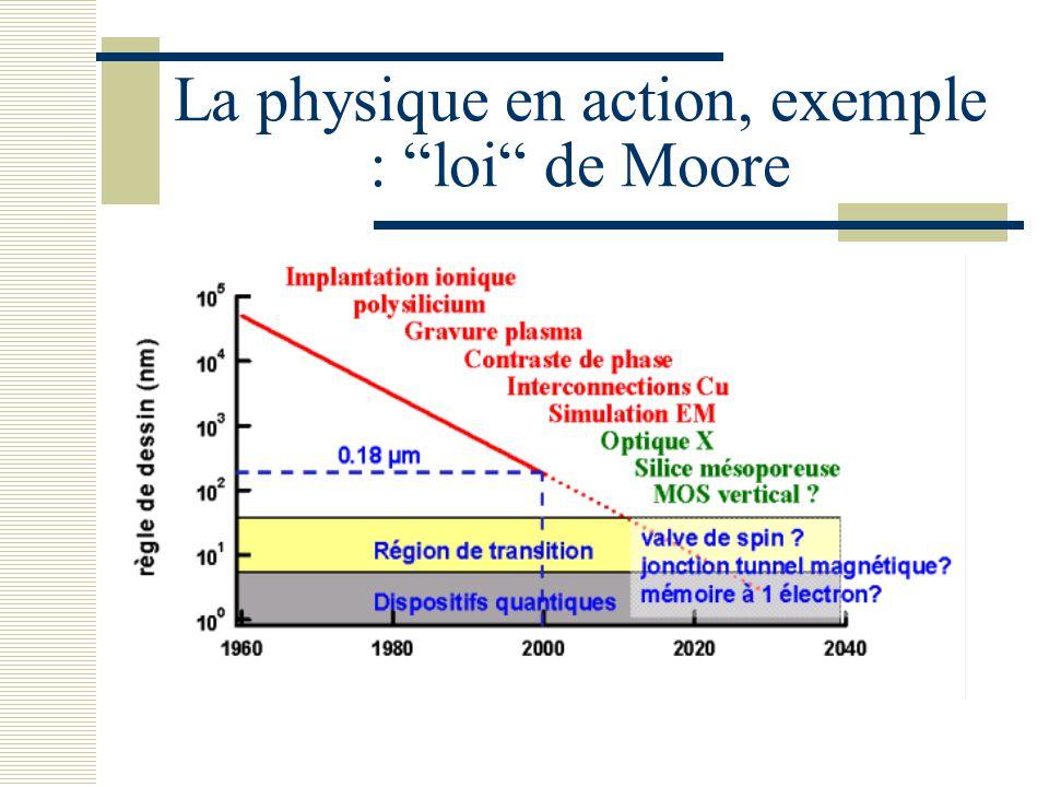 """La physique en action, exemple : """"loi"""" de Moore"""