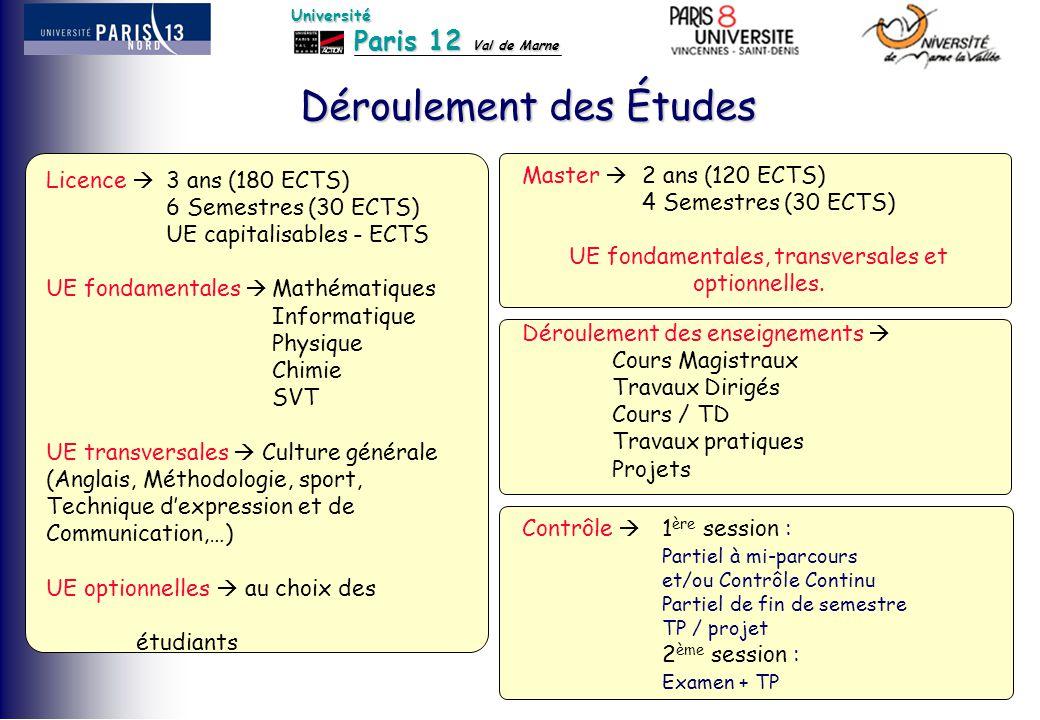 Paris 12 Val de Marne Université Licence  3 ans (180 ECTS) 6 Semestres (30 ECTS) UE capitalisables - ECTS UE fondamentales  Mathématiques Informatiq