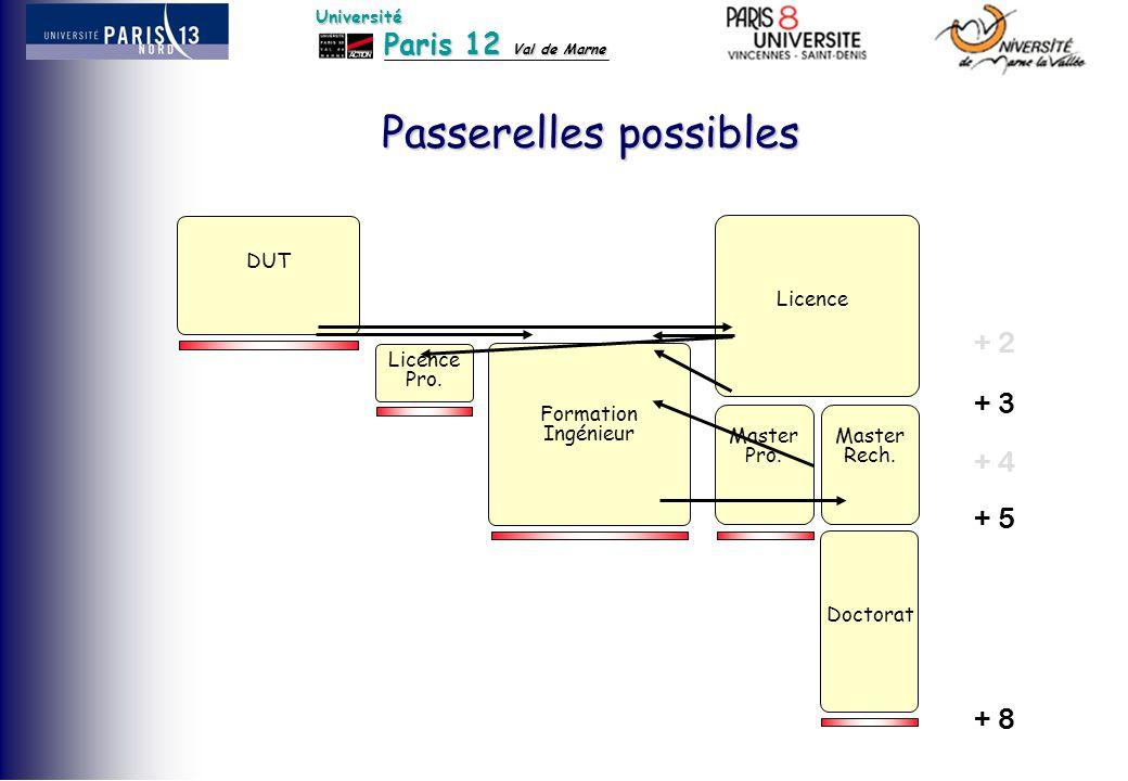 Paris 12 Val de Marne Université Passerelles possibles DUT Formation Ingénieur Doctorat Licence Master Rech. Master Pro. Licence Pro. + 3 + 5 + 8 + 4