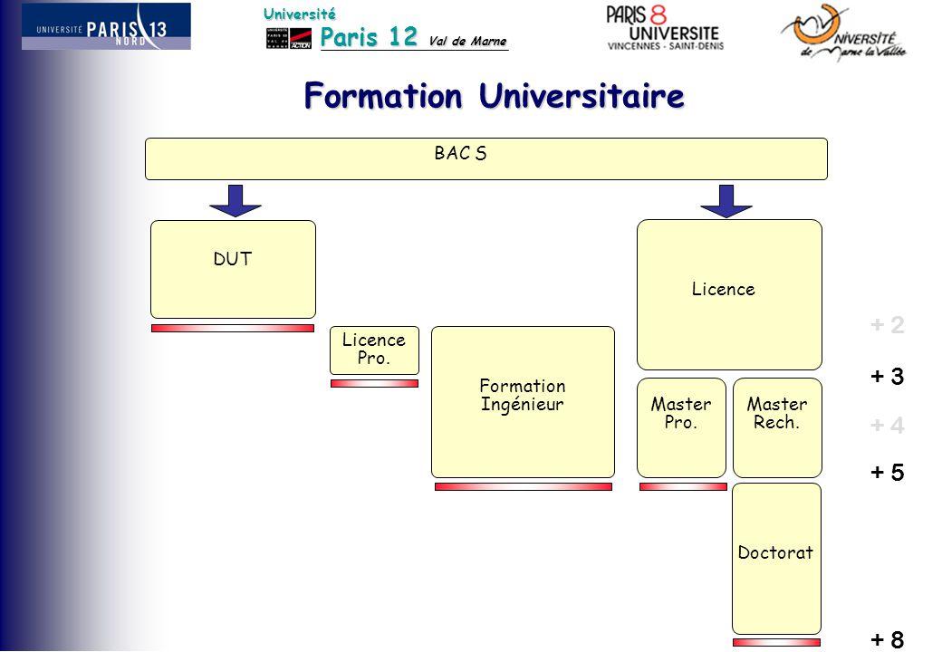 Paris 12 Val de Marne Université Formation Universitaire BAC S DUT Formation Ingénieur Doctorat Licence Master Rech. Master Pro. Licence Pro. + 3 + 5